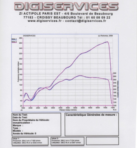 Exige Duratec Power test chart